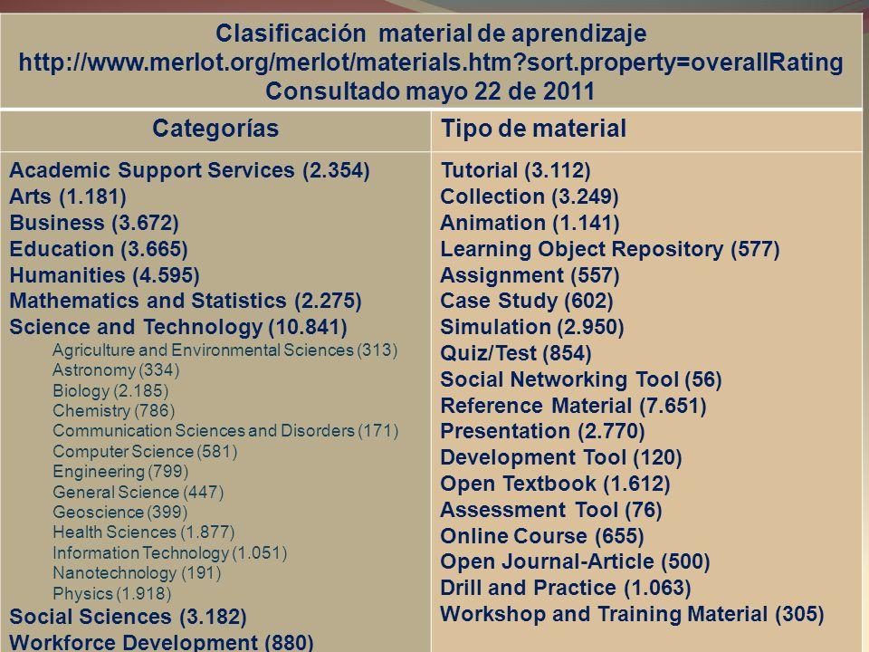 Clasificación material de aprendizaje http://www. merlot