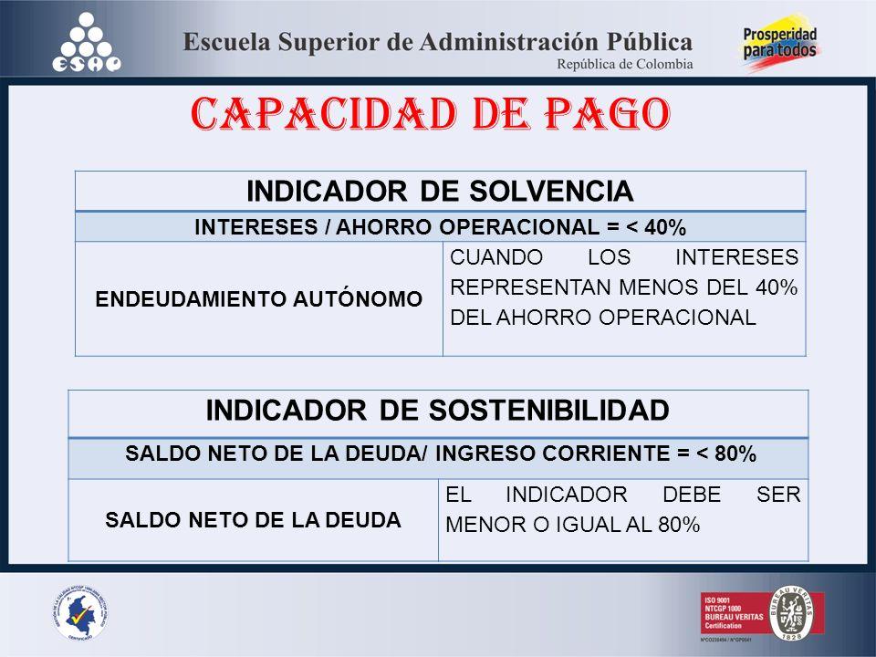 CAPACIDAD DE PAGO INDICADOR DE SOLVENCIA INDICADOR DE SOSTENIBILIDAD