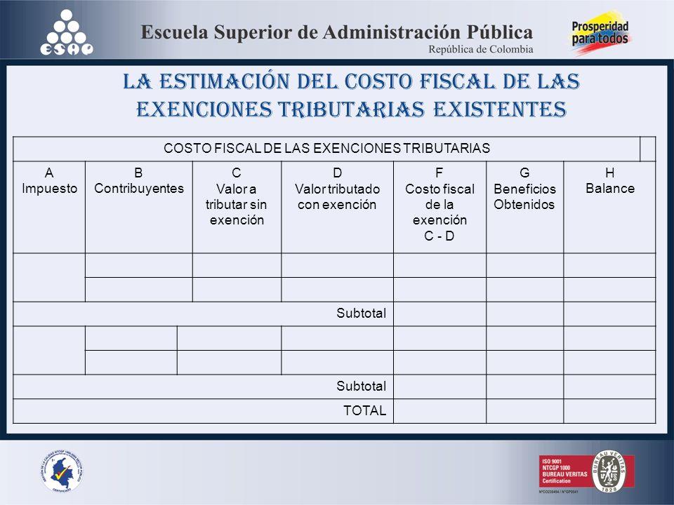 La estimación del costo fiscal de las exenciones tributarias existentes
