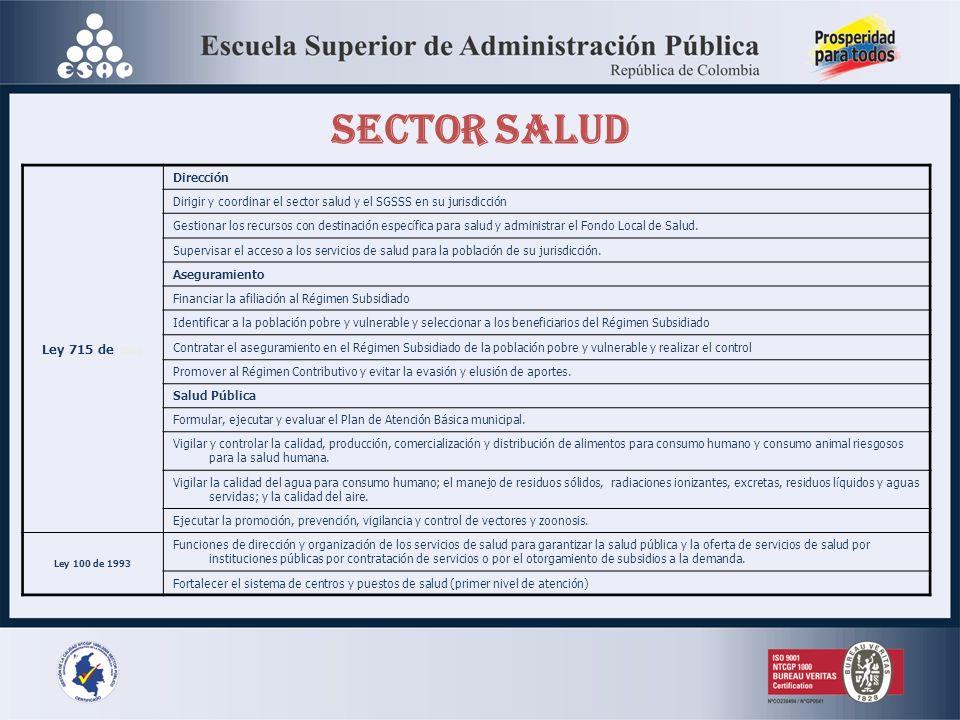 SECTOR SALUD Ley 715 de 2001 Dirección