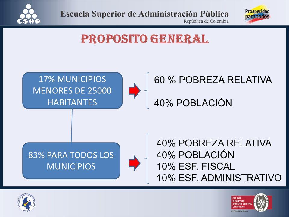 PROPOSITO GENERAL 17% MUNICIPIOS MENORES DE 25000 HABITANTES