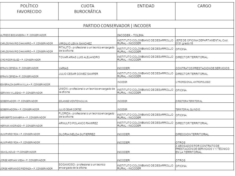PARTIDO CONSERVADOR | INCODER