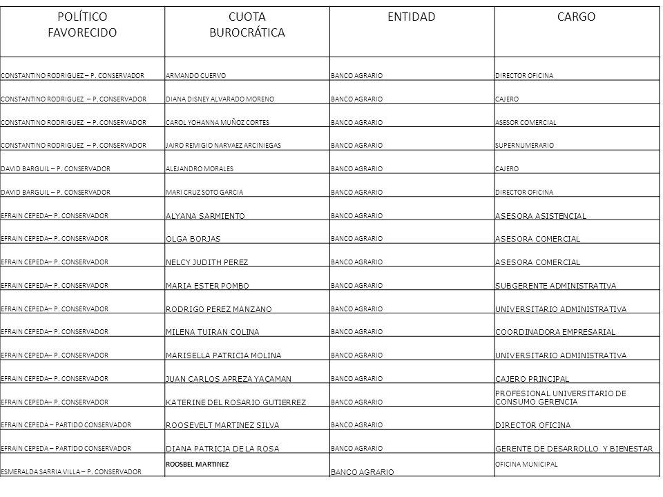 POLÍTICO FAVORECIDO CUOTA BUROCRÁTICA ENTIDAD CARGO