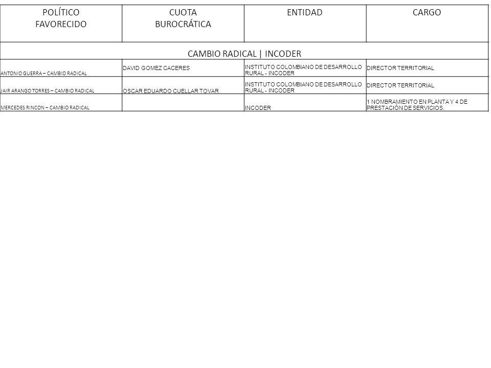 CAMBIO RADICAL | INCODER