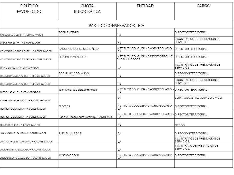 PARTIDO CONSERVADOR| ICA