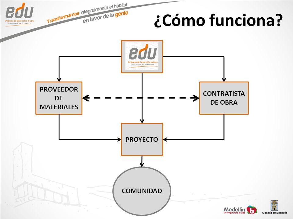 ¿Cómo funciona PROVEEDOR CONTRATISTA DE MATERIALES DE OBRA PROYECTO