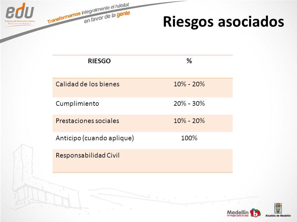 Riesgos asociados RIESGO % Calidad de los bienes 10% - 20%