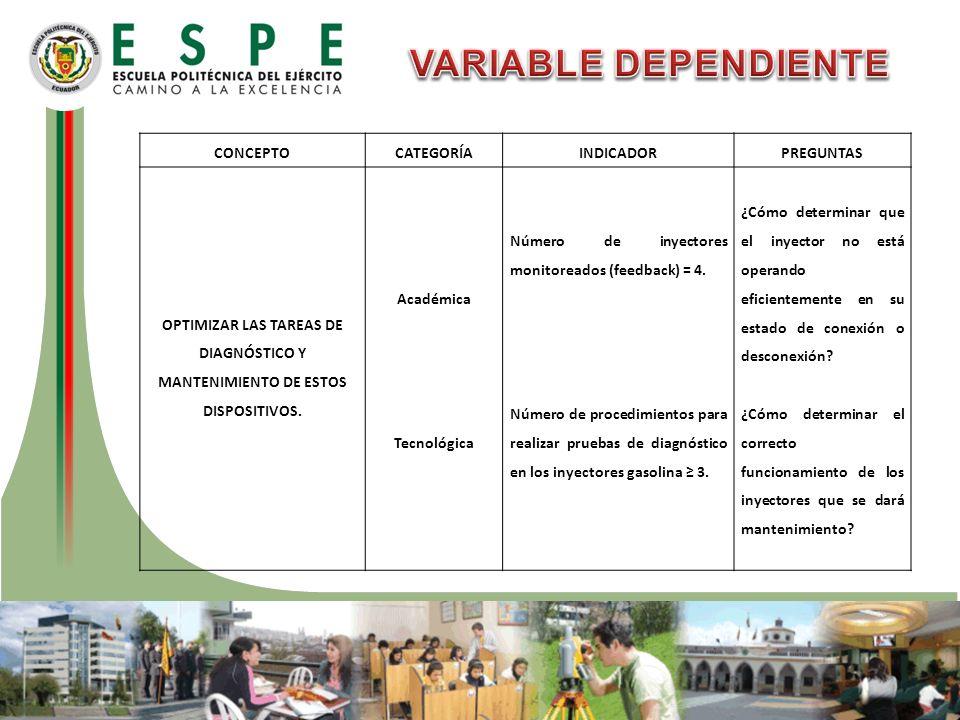 VARIABLE DEPENDIENTE CONCEPTO CATEGORÍA INDICADOR PREGUNTAS
