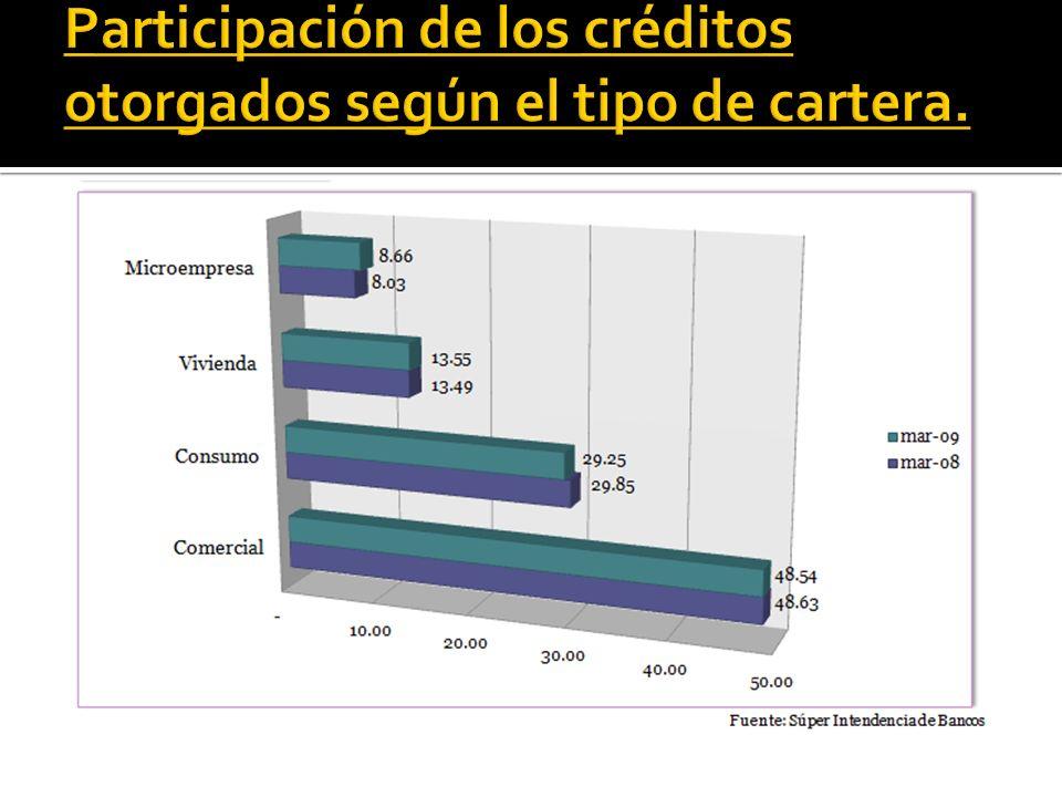 Participación de los créditos otorgados según el tipo de cartera.