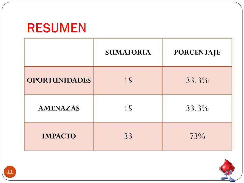 RESUMEN 15 33.3% 33 73% SUMATORIA PORCENTAJE OPORTUNIDADES AMENAZAS