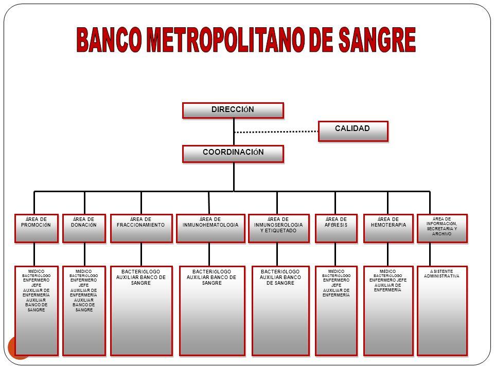 BANCO METROPOLITANO DE SANGRE