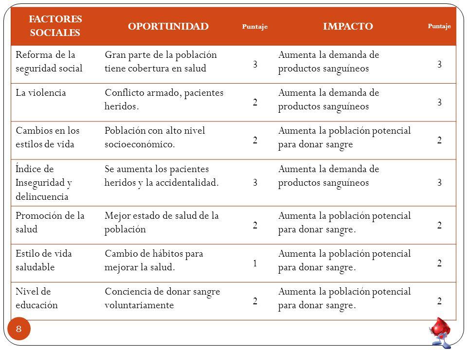 FACTORES SOCIALES OPORTUNIDAD IMPACTO