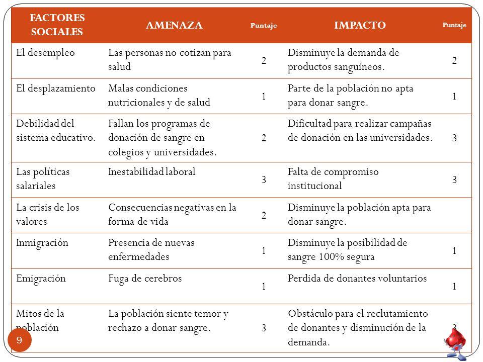 FACTORES SOCIALES AMENAZA IMPACTO