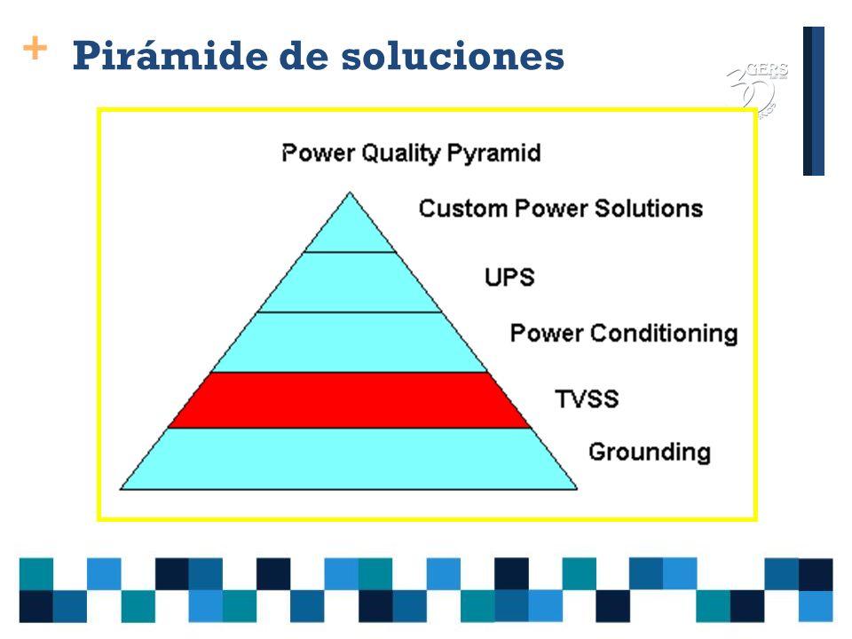 Pirámide de soluciones