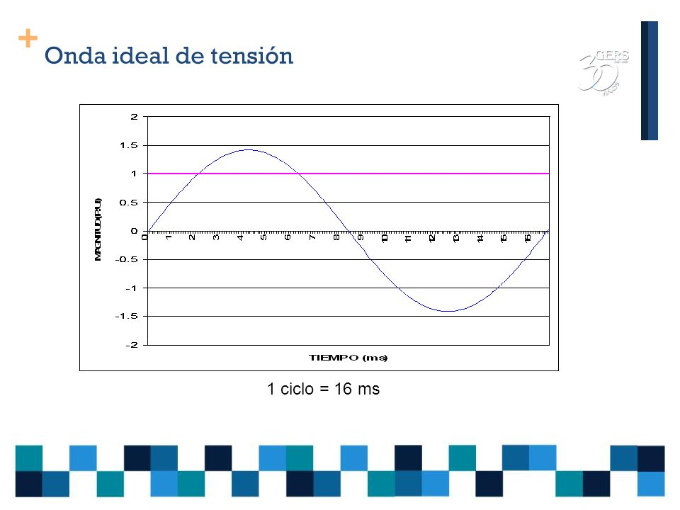 Onda ideal de tensión 1 ciclo = 16 ms