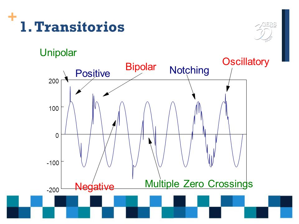 1. Transitorios Unipolar Oscillatory Bipolar Notching Positive