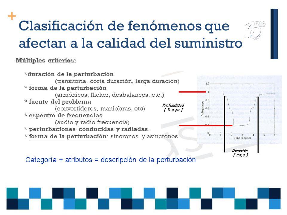 Clasificación de fenómenos que afectan a la calidad del suministro