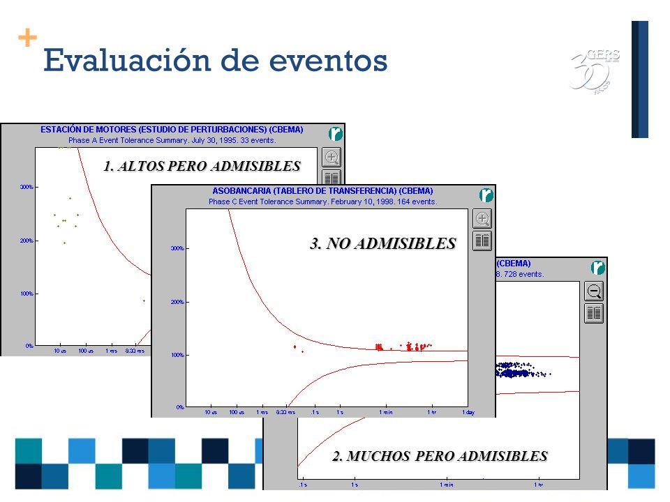 Evaluación de eventos 3. NO ADMISIBLES 1. ALTOS PERO ADMISIBLES