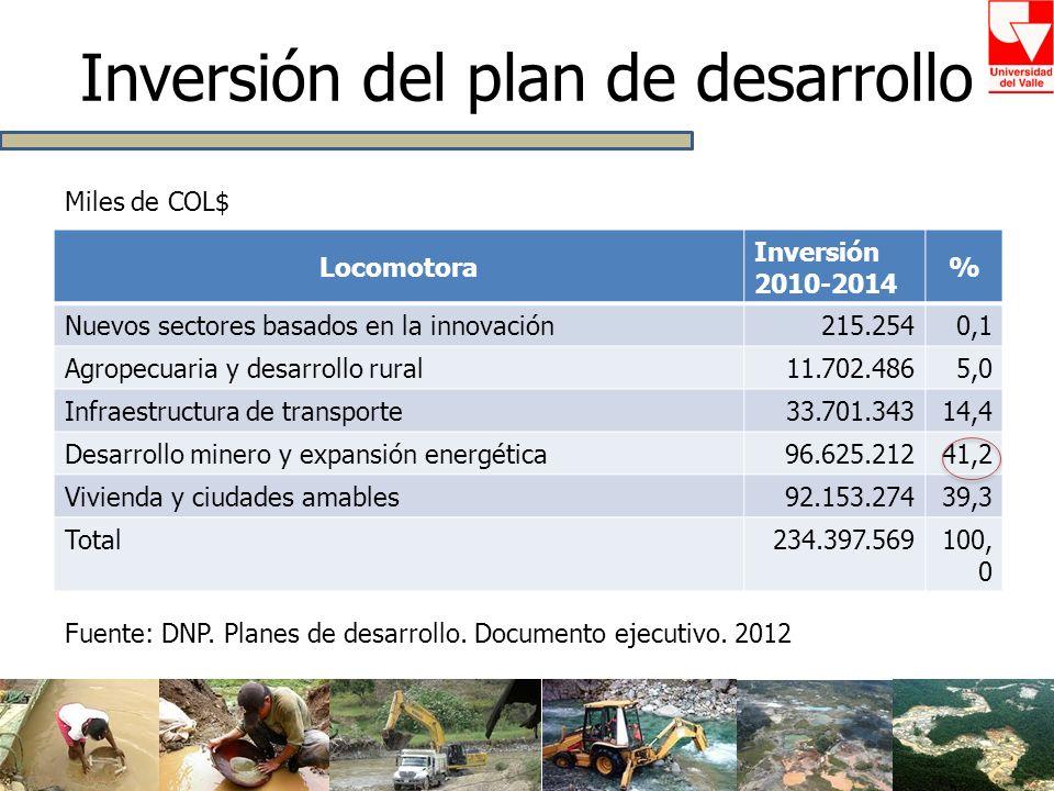 Inversión del plan de desarrollo