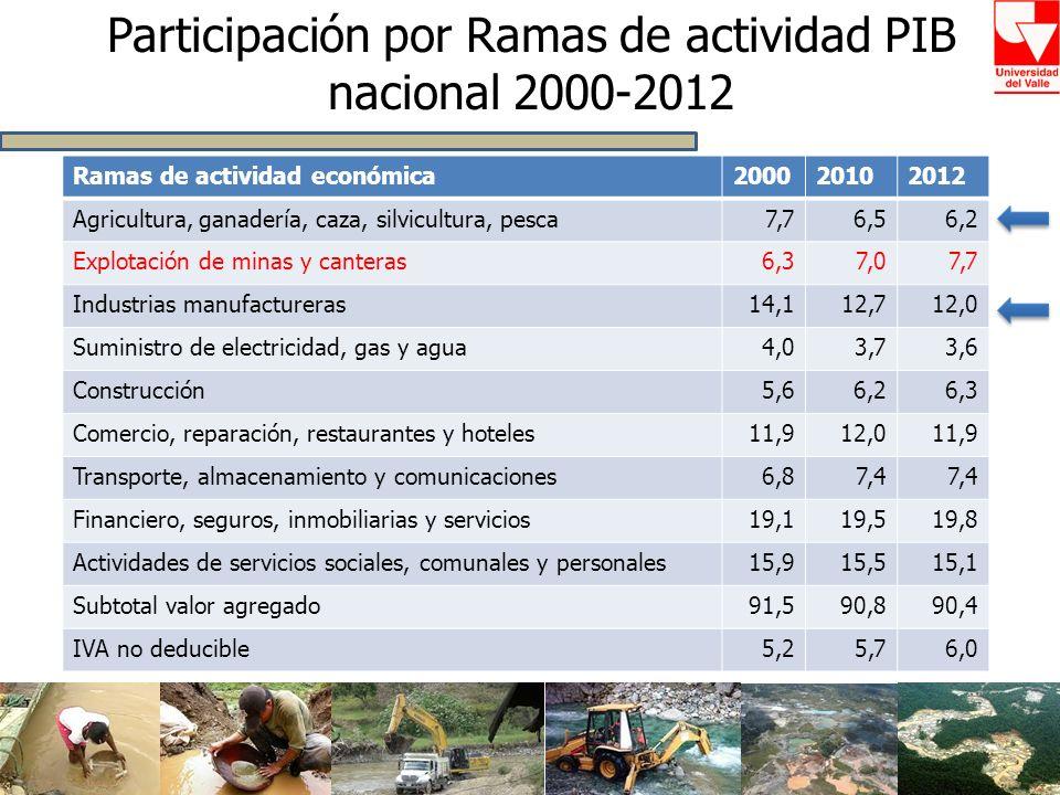 Participación por Ramas de actividad PIB nacional 2000-2012
