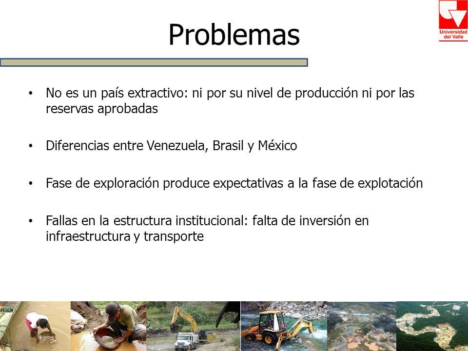 Problemas No es un país extractivo: ni por su nivel de producción ni por las reservas aprobadas. Diferencias entre Venezuela, Brasil y México.