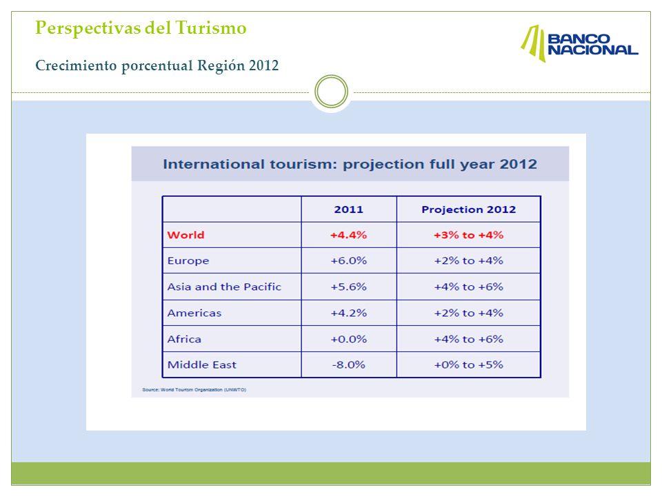 Perspectivas del Turismo Crecimiento porcentual Región 2012