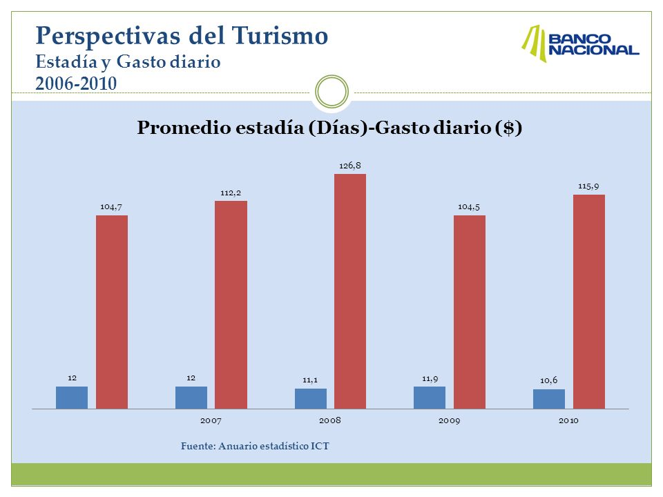 Perspectivas del Turismo Estadía y Gasto diario 2006-2010