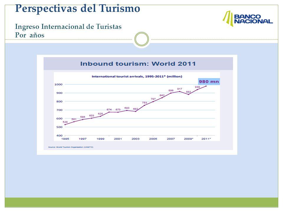 Perspectivas del Turismo Ingreso Internacional de Turistas Por años