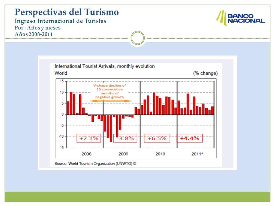 Perspectivas del Turismo Ingreso Internacional de Turistas Por : Años y meses Años 2008-2011