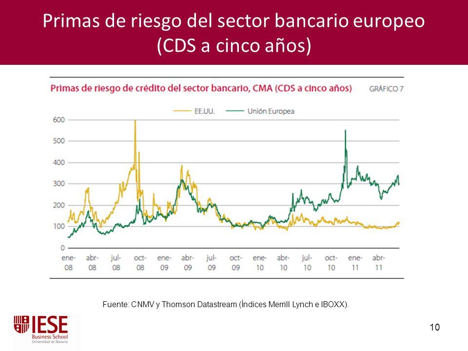 Primas de riesgo del sector bancario europeo (CDS a cinco años)