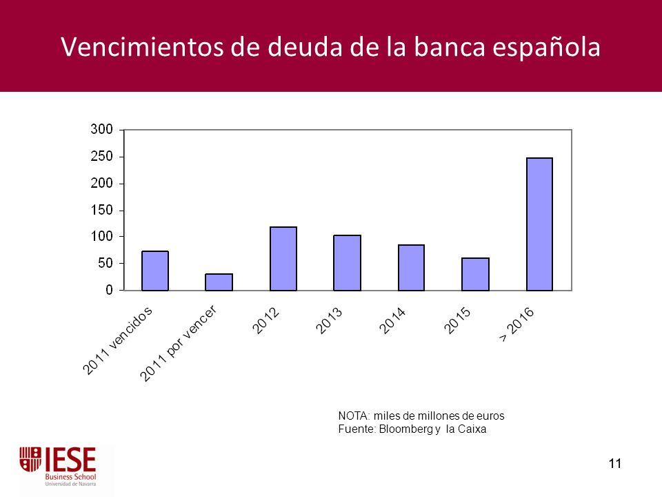 Vencimientos de deuda de la banca española
