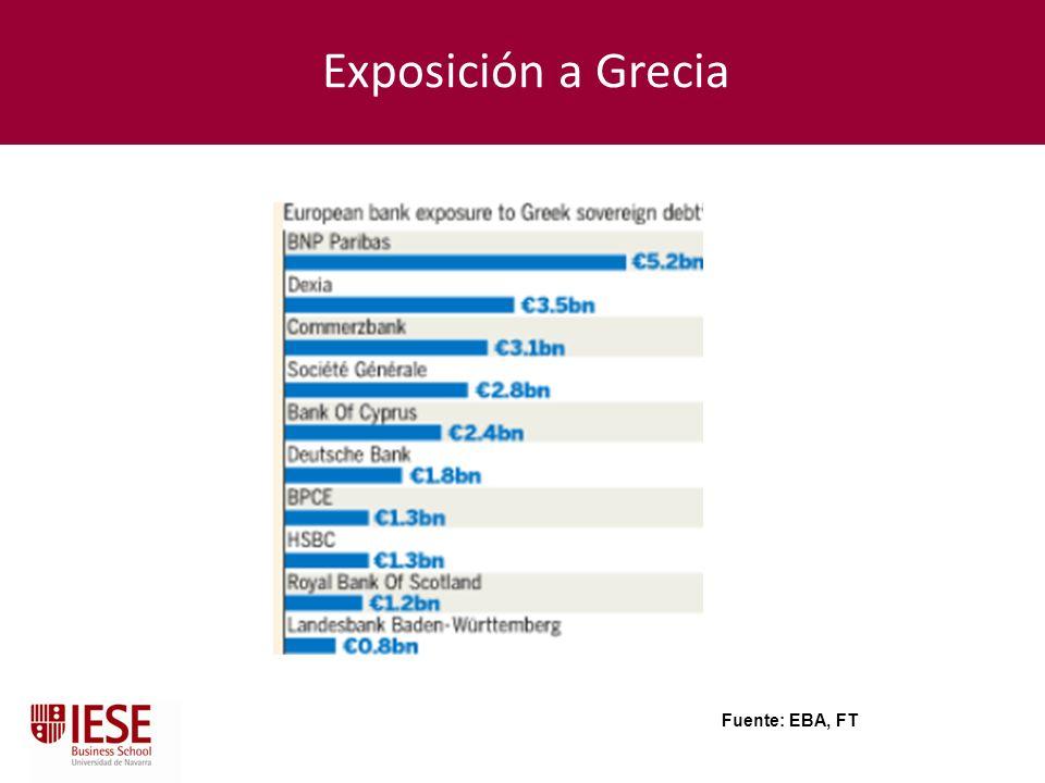 Exposición a Grecia Fuente: EBA, FT