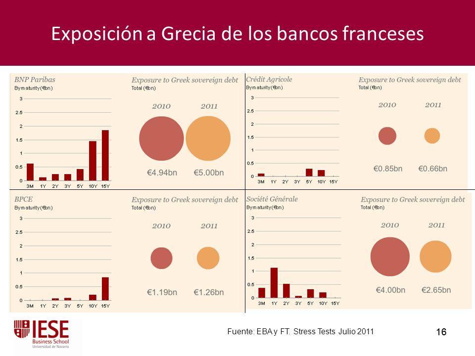 Exposición a Grecia de los bancos franceses