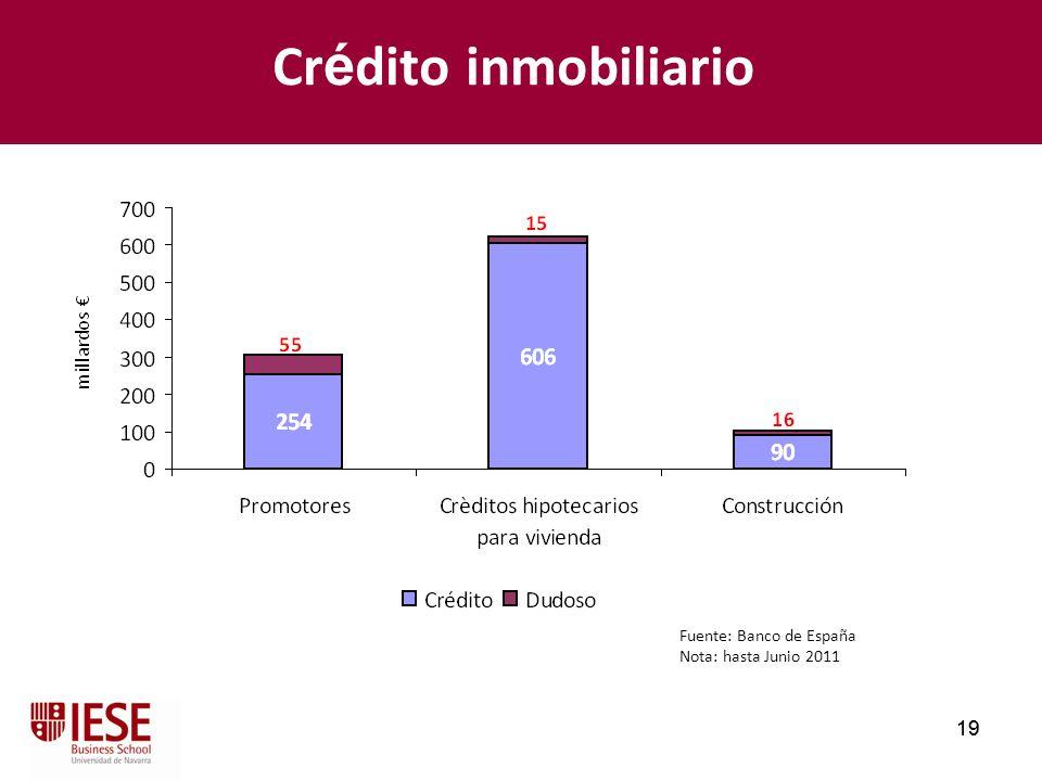 Crédito inmobiliario Fuente: Banco de España Nota: hasta Junio 2011 19