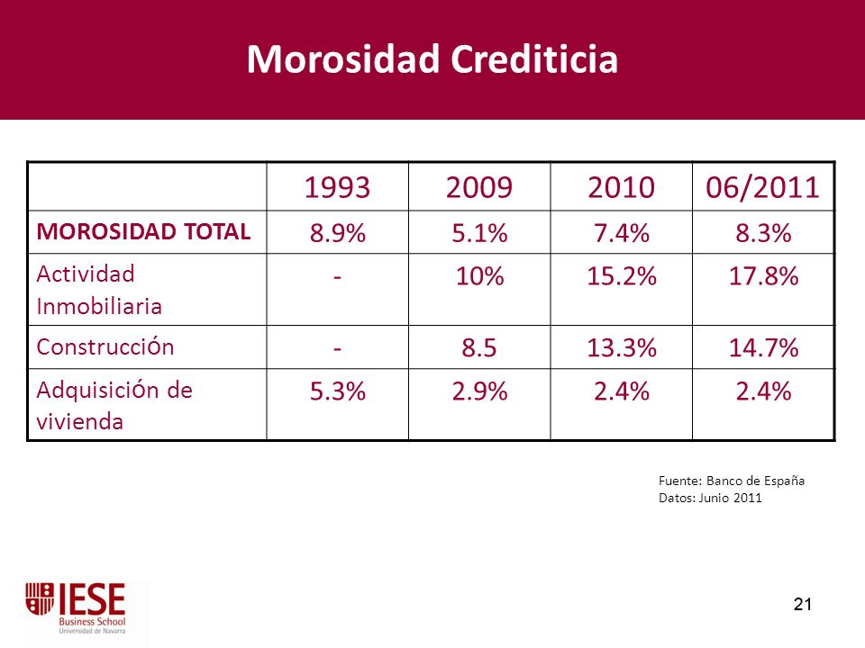Morosidad Crediticia 1993 2009 2010 06/2011 8.9% 5.1% 7.4% 8.3% - 10%