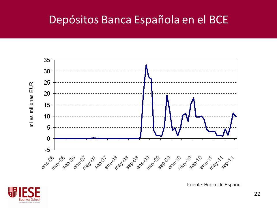 Depósitos Banca Española en el BCE