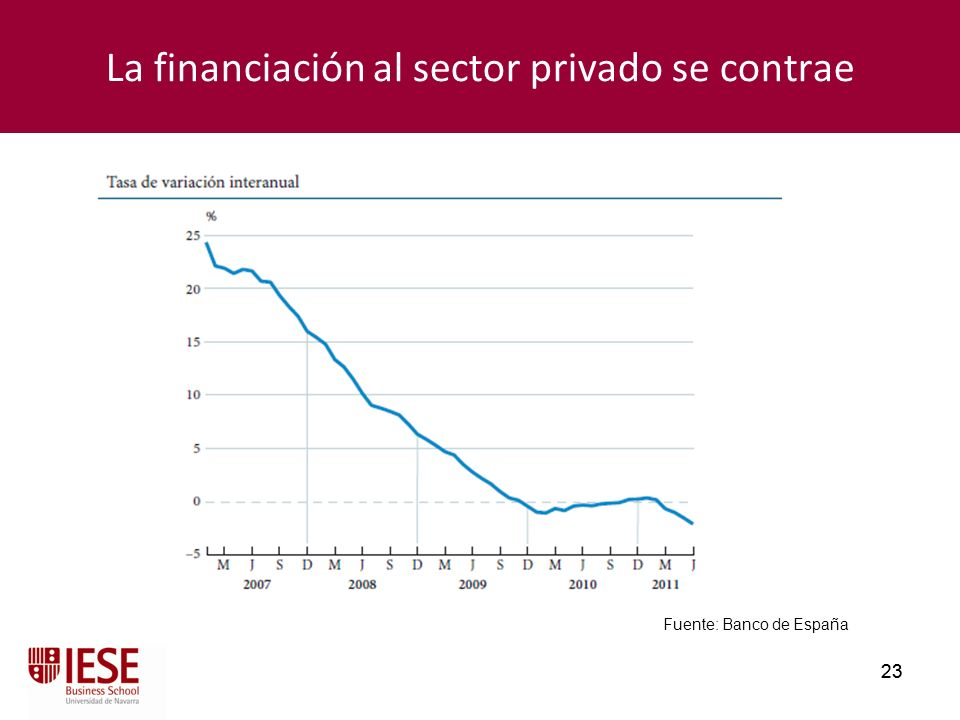 La financiación al sector privado se contrae