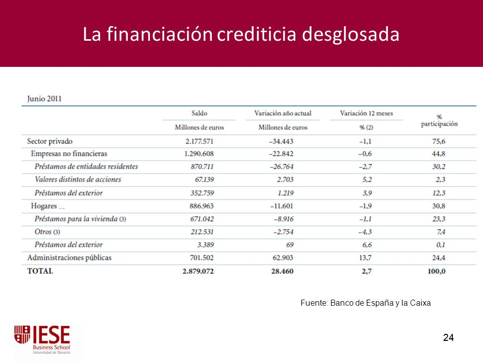 La financiación crediticia desglosada