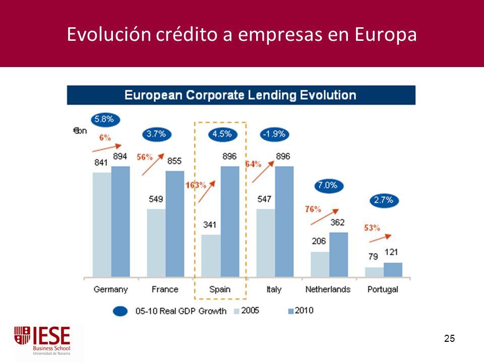Evolución crédito a empresas en Europa