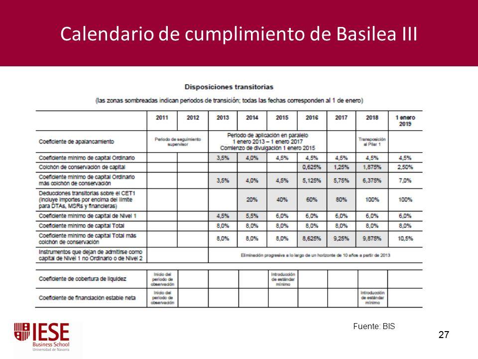Calendario de cumplimiento de Basilea III