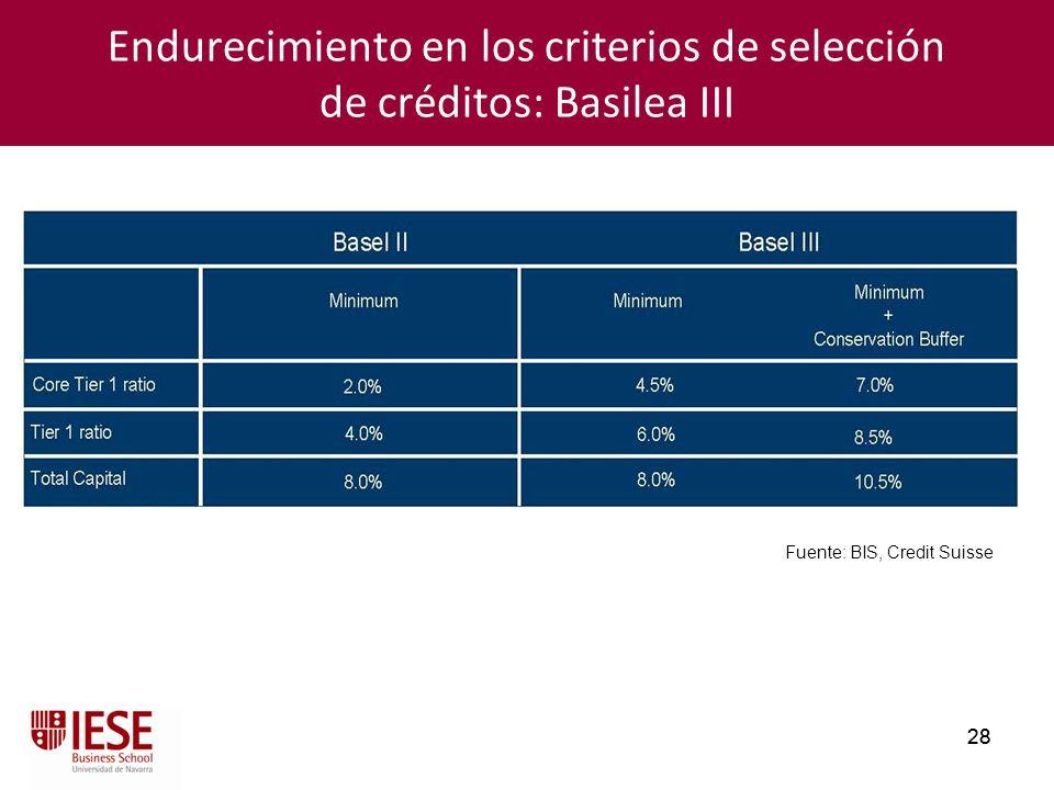 Endurecimiento en los criterios de selección de créditos: Basilea III