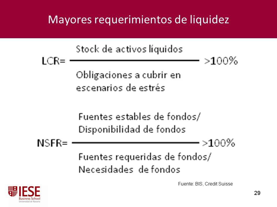 Mayores requerimientos de liquidez