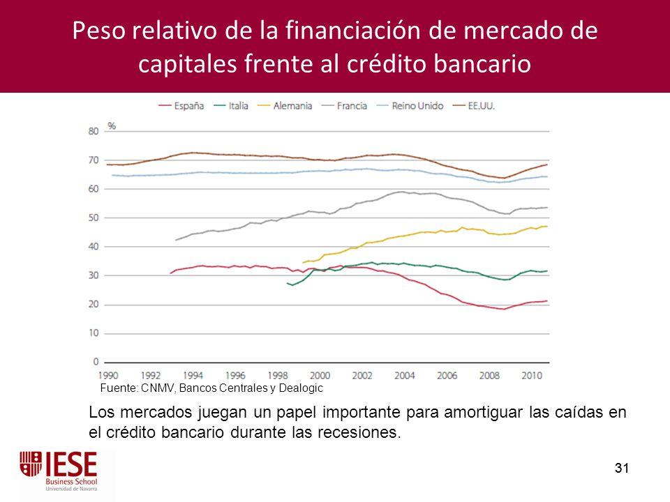 Peso relativo de la financiación de mercado de capitales frente al crédito bancario