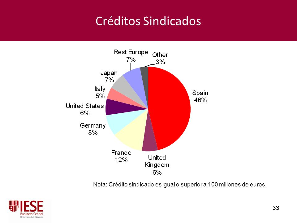 Créditos Sindicados Nota: Crédito sindicado es igual o superior a 100 millones de euros. 33