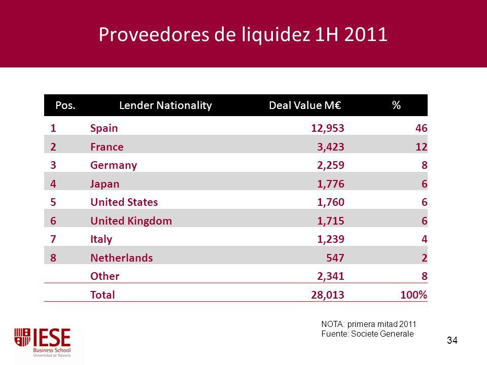 Proveedores de liquidez 1H 2011