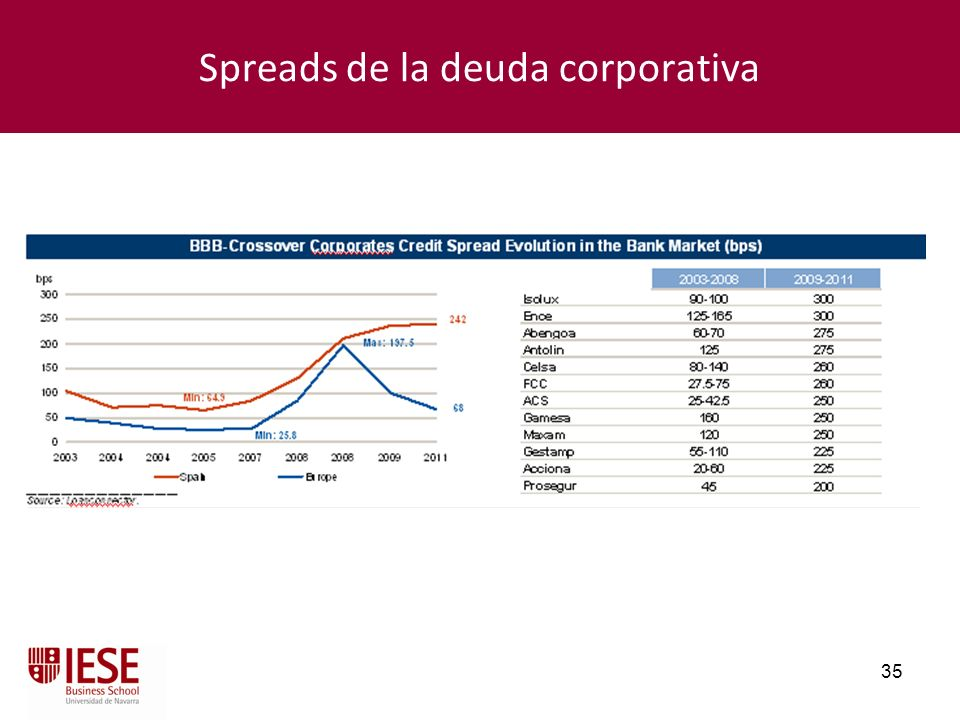 Spreads de la deuda corporativa
