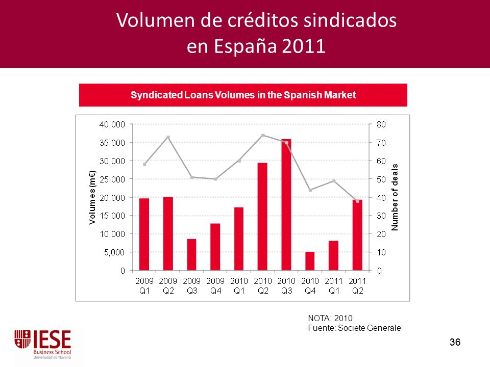 Syndicated Loans Volumes in the Spanish Market