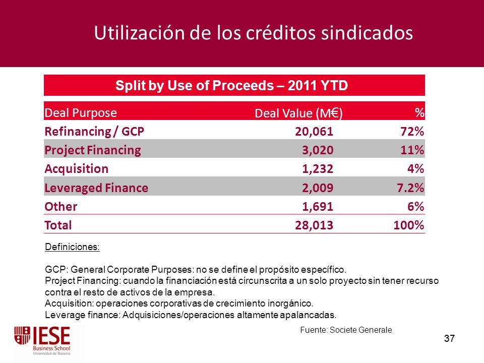 Split by Use of Proceeds – 2011 YTD