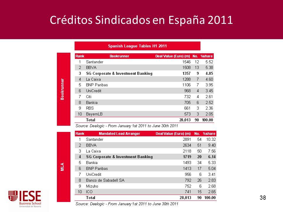 Créditos Sindicados en España 2011
