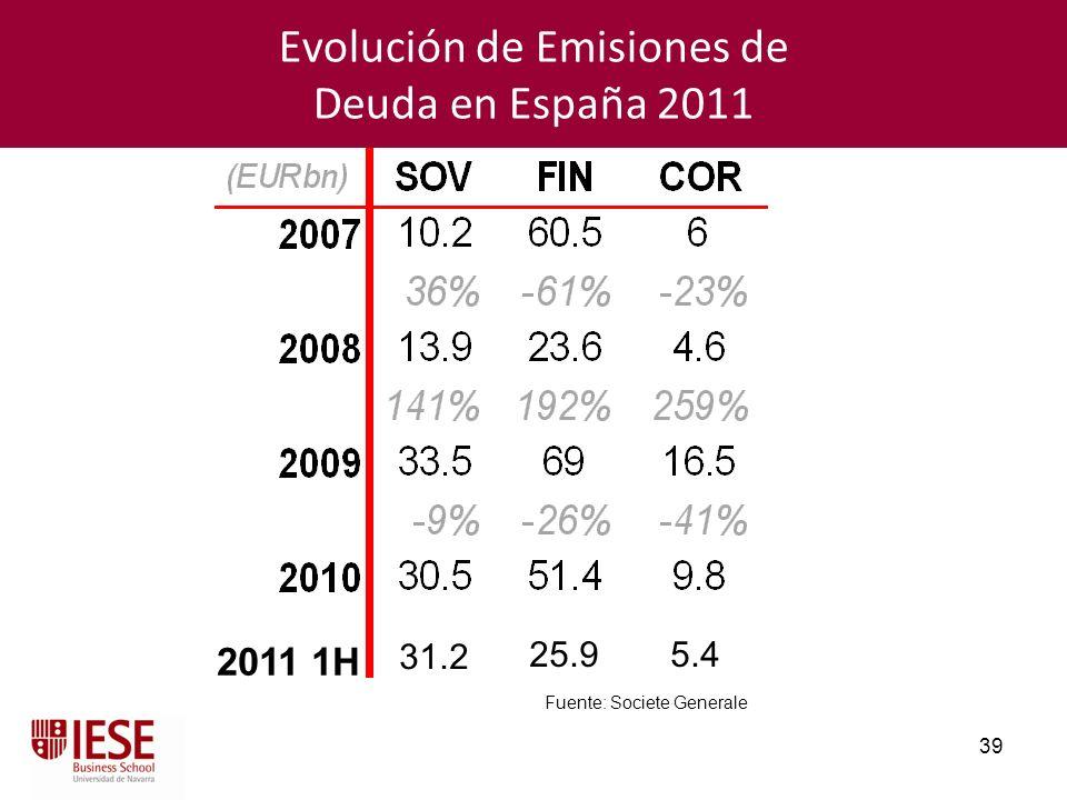 Evolución de Emisiones de Deuda en España 2011